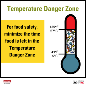 Temperature Danger Zone for Food Safety; NC State Extension Safe Plates